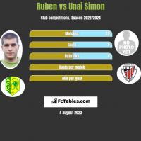 Ruben vs Unai Simon h2h player stats