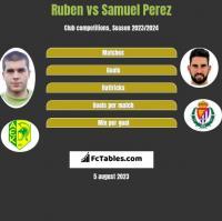 Ruben vs Samuel Perez h2h player stats