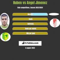 Ruben vs Angel Jimenez h2h player stats