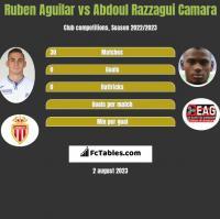 Ruben Aguilar vs Abdoul Razzagui Camara h2h player stats
