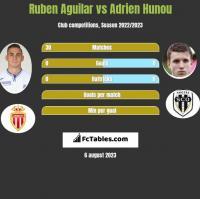 Ruben Aguilar vs Adrien Hunou h2h player stats