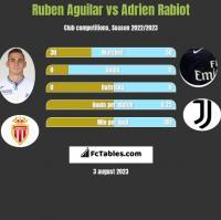 Ruben Aguilar vs Adrien Rabiot h2h player stats