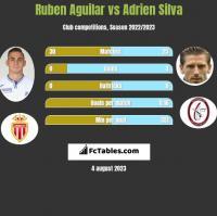 Ruben Aguilar vs Adrien Silva h2h player stats