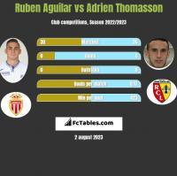 Ruben Aguilar vs Adrien Thomasson h2h player stats