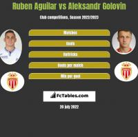Ruben Aguilar vs Aleksandr Golovin h2h player stats