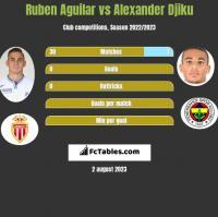 Ruben Aguilar vs Alexander Djiku h2h player stats