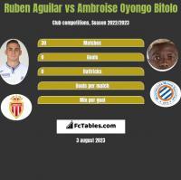 Ruben Aguilar vs Ambroise Oyongo Bitolo h2h player stats