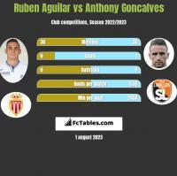 Ruben Aguilar vs Anthony Goncalves h2h player stats