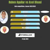 Ruben Aguilar vs Axel Disasi h2h player stats
