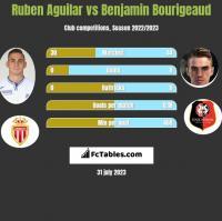 Ruben Aguilar vs Benjamin Bourigeaud h2h player stats