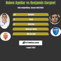 Ruben Aguilar vs Benjamin Corgnet h2h player stats