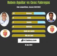 Ruben Aguilar vs Cesc Fabregas h2h player stats