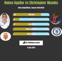 Ruben Aguilar vs Christopher Nkunku h2h player stats