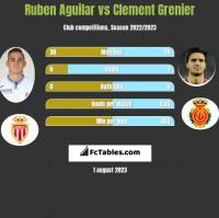 Ruben Aguilar vs Clement Grenier h2h player stats