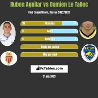 Ruben Aguilar vs Damien Le Tallec h2h player stats