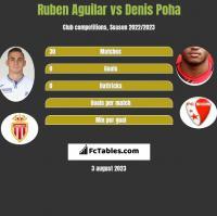Ruben Aguilar vs Denis Poha h2h player stats
