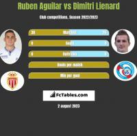 Ruben Aguilar vs Dimitri Lienard h2h player stats