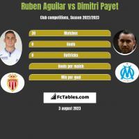 Ruben Aguilar vs Dimitri Payet h2h player stats