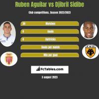 Ruben Aguilar vs Djibril Sidibe h2h player stats