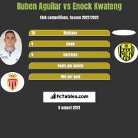 Ruben Aguilar vs Enock Kwateng h2h player stats