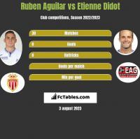 Ruben Aguilar vs Etienne Didot h2h player stats