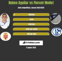 Ruben Aguilar vs Florent Mollet h2h player stats