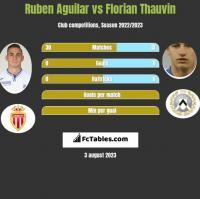 Ruben Aguilar vs Florian Thauvin h2h player stats