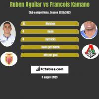 Ruben Aguilar vs Francois Kamano h2h player stats