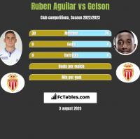 Ruben Aguilar vs Gelson h2h player stats