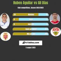 Ruben Aguilar vs Gil Dias h2h player stats