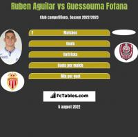 Ruben Aguilar vs Guessouma Fofana h2h player stats