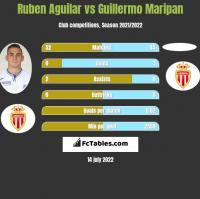 Ruben Aguilar vs Guillermo Maripan h2h player stats