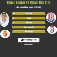 Ruben Aguilar vs Hatem Ben Arfa h2h player stats