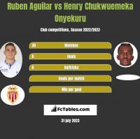 Ruben Aguilar vs Henry Chukwuemeka Onyekuru h2h player stats