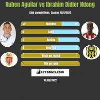 Ruben Aguilar vs Ibrahim Didier Ndong h2h player stats