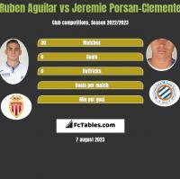 Ruben Aguilar vs Jeremie Porsan-Clemente h2h player stats