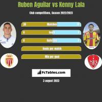 Ruben Aguilar vs Kenny Lala h2h player stats