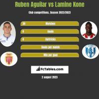 Ruben Aguilar vs Lamine Kone h2h player stats