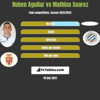 Ruben Aguilar vs Mathias Suarez h2h player stats