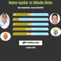 Ruben Aguilar vs Mihailo Ristic h2h player stats