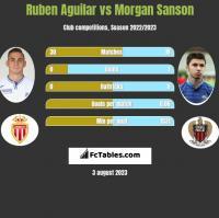 Ruben Aguilar vs Morgan Sanson h2h player stats
