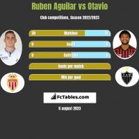 Ruben Aguilar vs Otavio h2h player stats