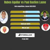 Ruben Aguilar vs Paul Bastien Lasne h2h player stats