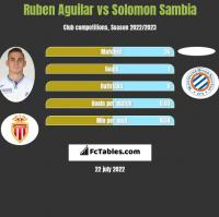 Ruben Aguilar vs Solomon Sambia h2h player stats