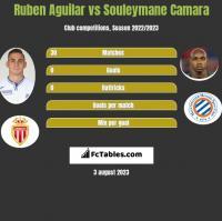 Ruben Aguilar vs Souleymane Camara h2h player stats