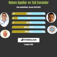 Ruben Aguilar vs Teji Savanier h2h player stats