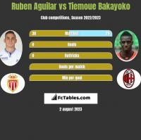 Ruben Aguilar vs Tiemoue Bakayoko h2h player stats