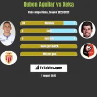 Ruben Aguilar vs Xeka h2h player stats