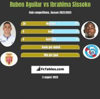 Ruben Aguilar vs Ibrahima Sissoko h2h player stats