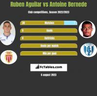 Ruben Aguilar vs Antoine Bernede h2h player stats